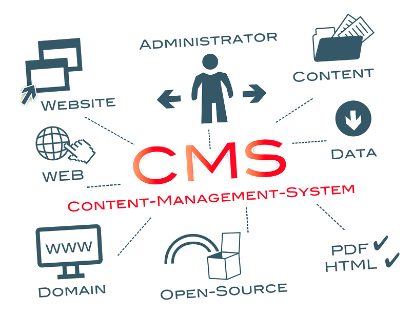 Cms Construction Management : Content management systems cms web design